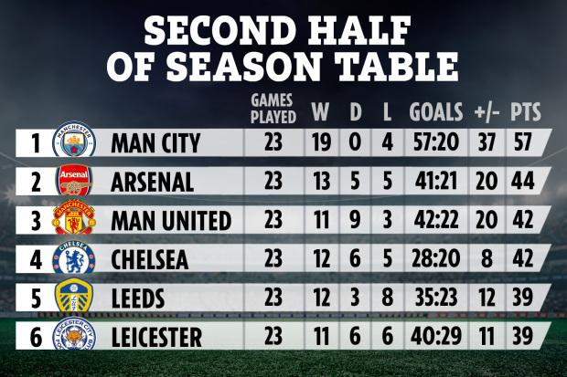 Arsenal xếp thứ hai trong 23 trận gần nhất Ngoại hạng Anh – Nhà Cái 188bet
