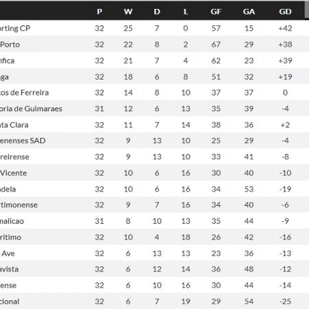 Sporting Lisbon vô địch giải VĐQG Bồ Đào Nha/Liga NOS 2020/21 – Nhà Cái W88