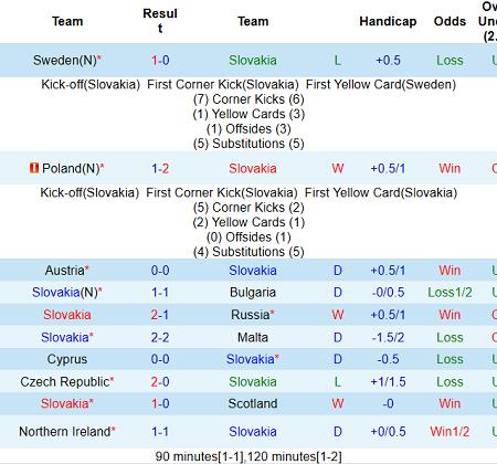 Phân tích kèo hiệp 1 Slovakia vs Tây Ban Nha, 23h ngày 23/6 – Nhà Cái 188Bet