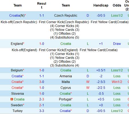 Phân tích kèo hiệp 1 Croatia vs Scotland, 2h ngày 23/6 – Nhà Cái 188Bet