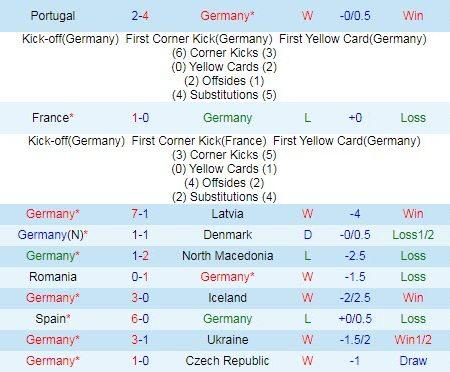 Nhận định, soi kèo Đức vs Hungary, 2h ngày 24/6 – Nhà Cái 188Bet