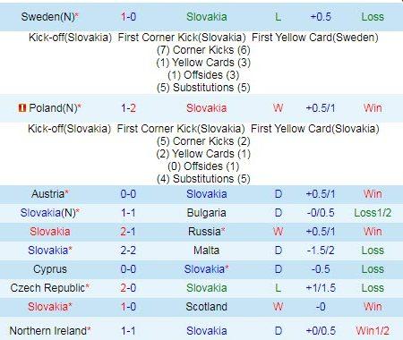 Dự đoán, soi kèo thẻ vàng Slovakia vs Tây Ban Nha, 23h ngày 23/6 – Nhà Cái 188Bet