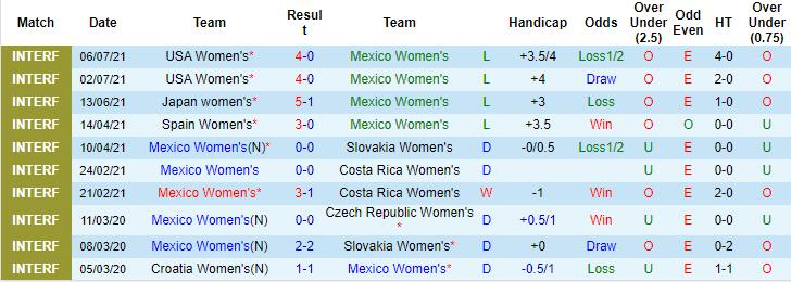 Nhận định, soi kèo Mexico (W) vs Colombia (W), 7h ngày 22/9 - Ảnh 1