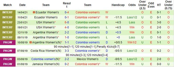 Nhận định, soi kèo Mexico (W) vs Colombia (W), 7h ngày 22/9 - Ảnh 2