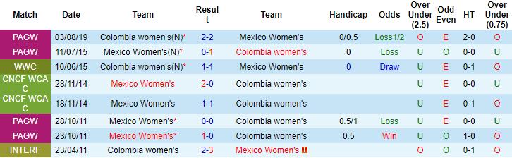 Nhận định, soi kèo Mexico (W) vs Colombia (W), 7h ngày 22/9 - Ảnh 3