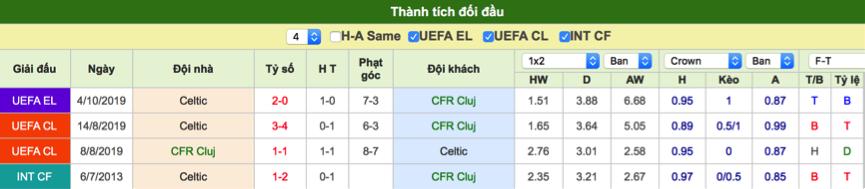 Dự đoán Cluj vs Celtic