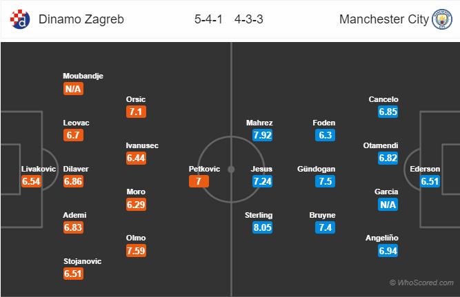 Dự đoán Dinamo Zagreb vs Man City