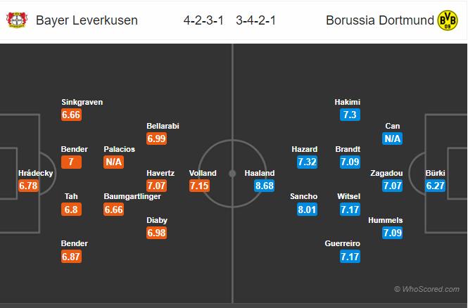Dự đoán Leverkusen vs Dortmund