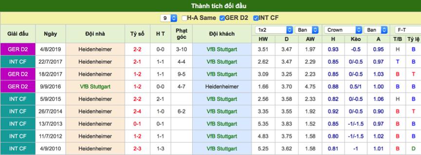 Dự đoán Stuttgart vs Heidenheim