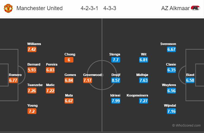 Dự đoán Man United vs AZ