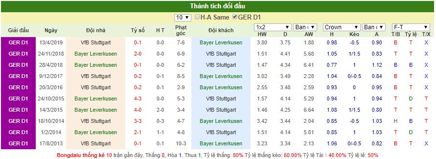 Dự đoán Leverkusen vs Stuttgart