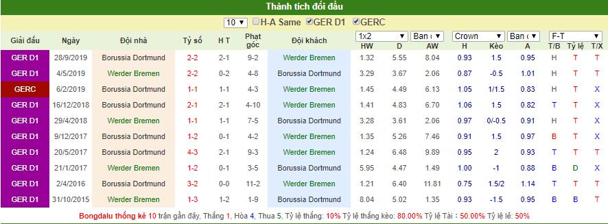 Dự đoán Bremen vs Dortmund