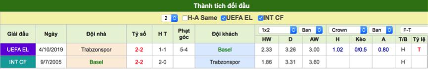 Dự đoán Basel vs Trabzonspor