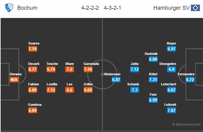 Dự đoán Bochum vs Hamburg