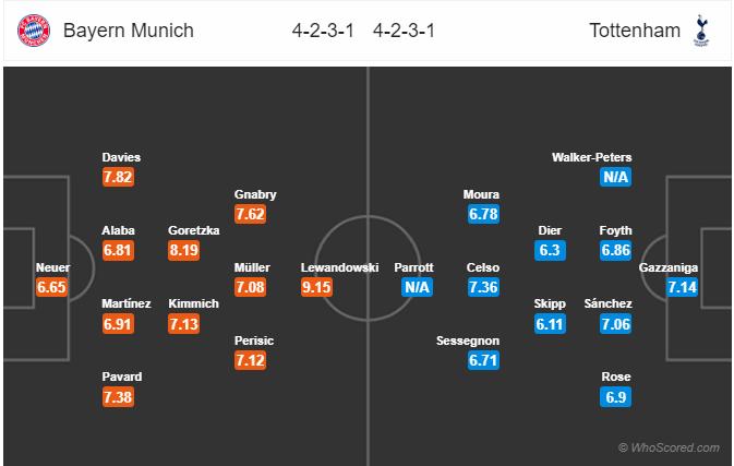 Dự đoán Bayern vs Tottenham