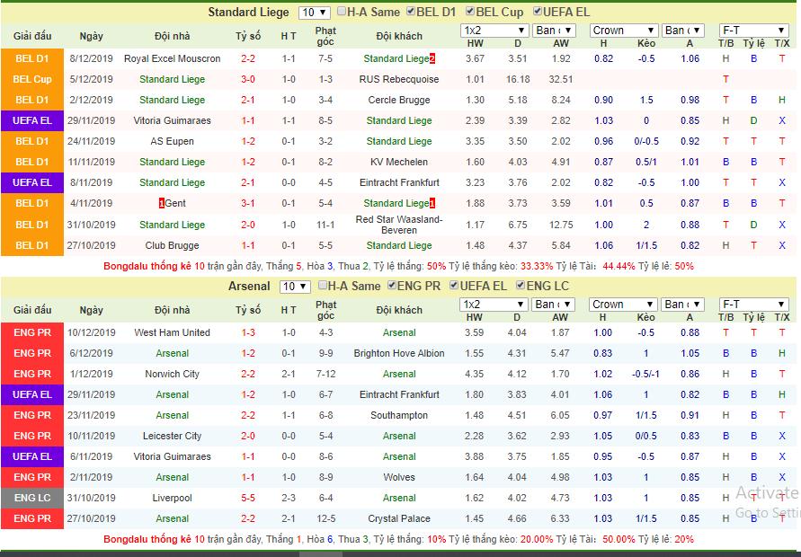Dự đoán Standard Liege vs Arsenal