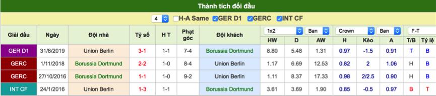 Dự đoán Dortmund vs Union Berlin