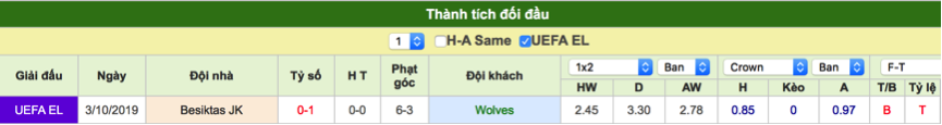 Dự đoán Wolves vs Besiktas