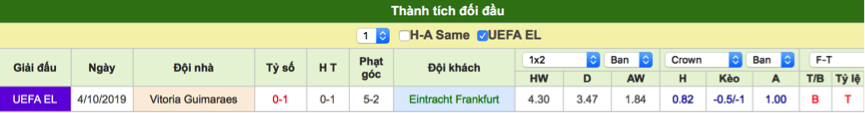 Dự đoán Frankfurt vs Guimaraes