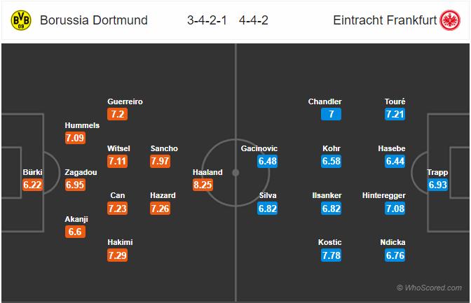 Dự đoán Dortmund vs Frankfurt