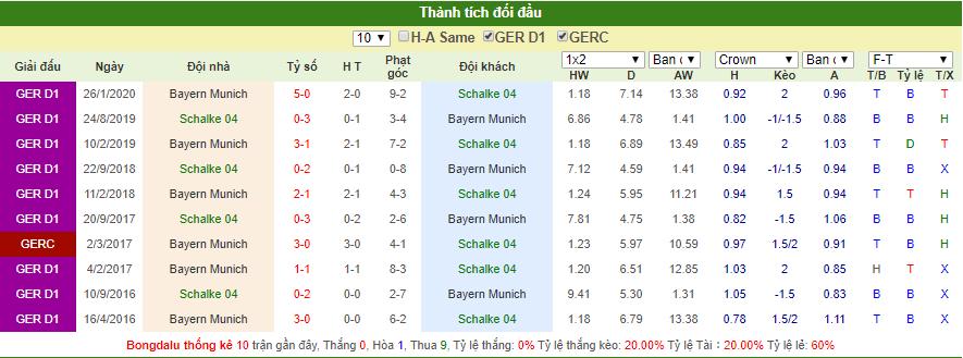 Dự đoán Schalke vs Bayern