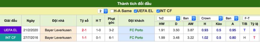 Dự đoán Basel vs APOEL