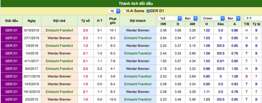 Dự đoán Frankfurt vs Bremen