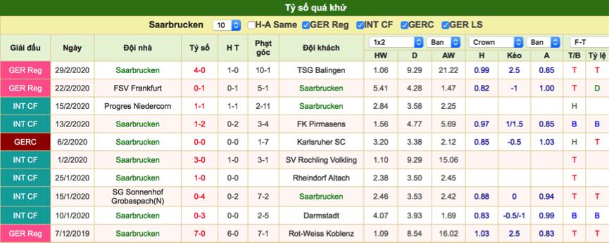 Dự đoán Saarbrucken vs Dusseldorf