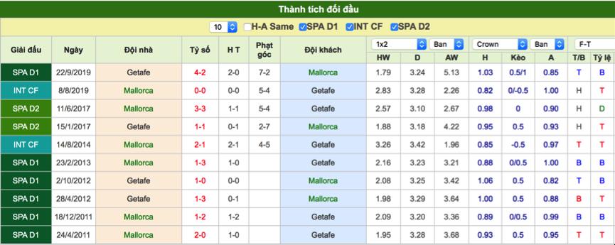 Dự đoán Mallorca vs Getafe