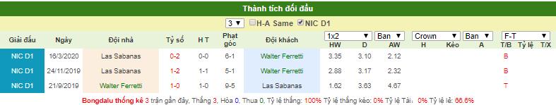 Dự đoán Walter Ferretti vs Sabanas