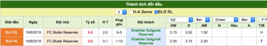 Dự đoán Shakhtor Soligorsk Reserves vs Slutsk Reserves
