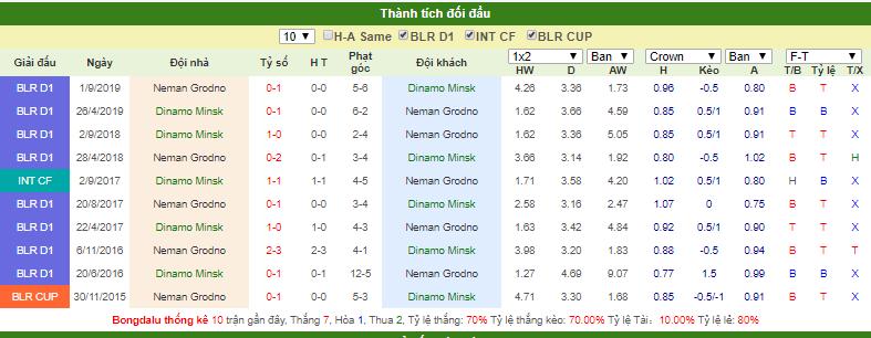 Dự đoán Dinamo Minsk vs Neman Grodno