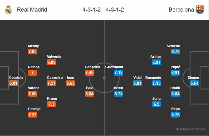 Dự đoán Real Madrid vs Barcelona