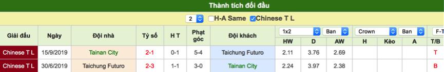 Dự đoán Tainan vs Taichung Futuro