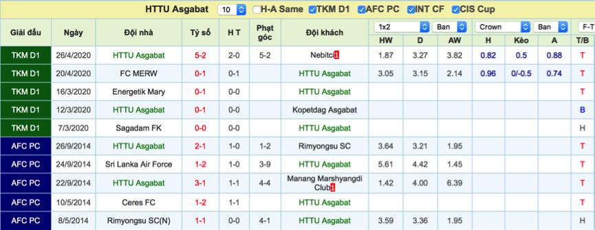 Dự đoán Altyn Asyr vs Asgabat