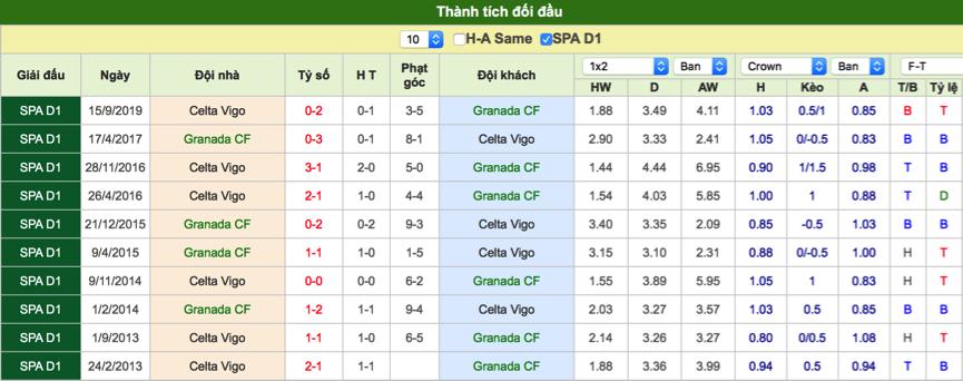 Dự đoán Granada vs Celta Vigo