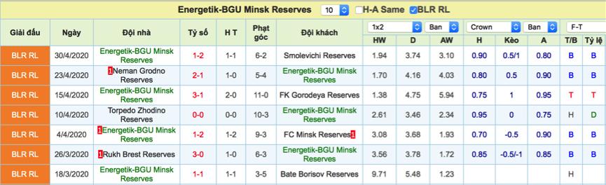 Dự đoán Slutsk Reserves vs Energetik Reserves