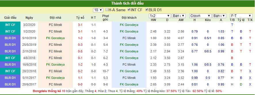 Dự đoán Gorodeya vs Minsk